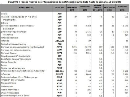Boletín Epidemiológico. Semana epidemiológica 40 (Foto: SSA)