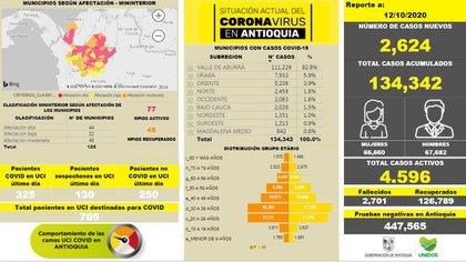 Último reporte de la gobernación de Antioquia referente al número de casos de Covid-19 en el departamento. Foto: Cortesía gobernación de Antioquia.