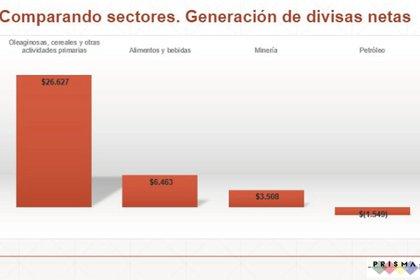Aporte de divisas del agro y de otros sectores (Sociedad Rural de Jesús María)