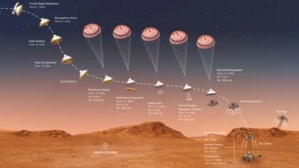 Ilustración de las etapas de descenso de Perseverance - NASA/JPL-Caltech/Handout via REUTERS