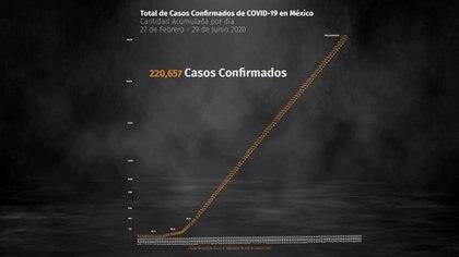 Todos los días, la Secretaría de Salud comunica las cifras referentes a la epidemia de COVID-19 en México (Foto: Steve Allen)