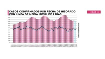 Media móvil de casos de la Ciudad de Buenos Aires. Marcó un descenso en los últimos días. Los casos se trasladan al interior de la Argentina