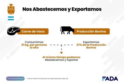 En carne vacuna nuestro país exporta el 27% del total producido. Pero, a la vez, el argentino es uno de los mayores consumidores de carne del mundo, con 51 kilogramos por persona al año (FADA)