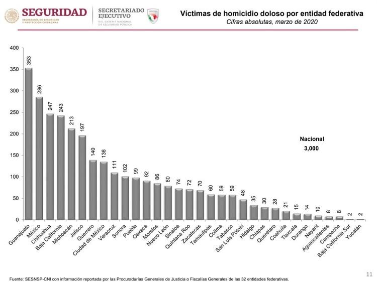 Víctimas de homicidio doloso por entidad federativa (Foto: Secretaria de Seguridad)