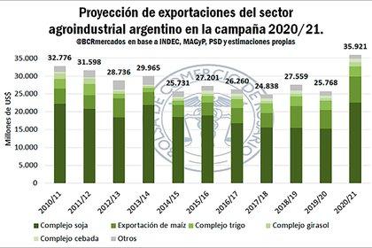 Proyección de las exportaciones agroindustriales (Bolsa de Comercio de Rosario)