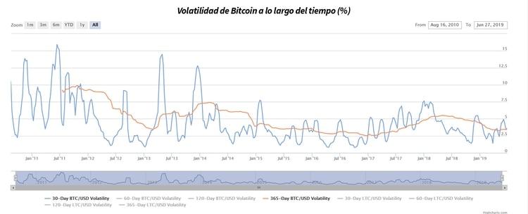 Gráfico cronológico de la volatilidad del Bitcoin desde su génesis hasta el presente