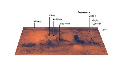 Todas los robots de la NASA que aterrizaron en Marte (NASA)