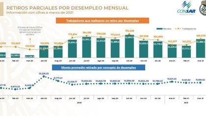 Gráficas de los retiros parciales por desempleo. (Foto: Consar)