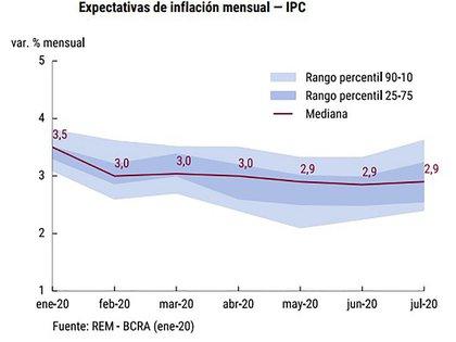 La expectativa de inflación mensual muestra una tendencia levemente declinante hasta llegar al 2,9% a fines del primer semestre