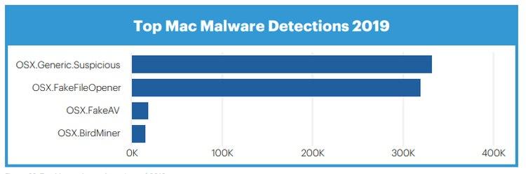 Crecieron 400% las amenazas de virus en Mac