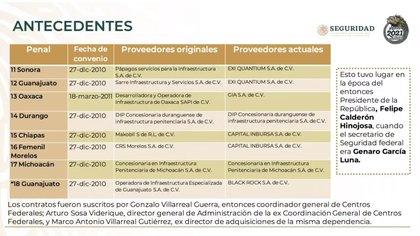 Costo por contrato de las cárceles privatizadas por Felipe Calderón y Genaro García Luna (Foto: SSPC)