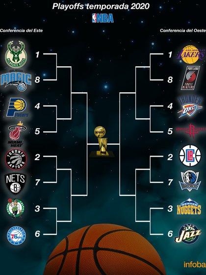 El cuadro de los playoffs de la NBA 2020 (Mariano Llanes - Infobae)