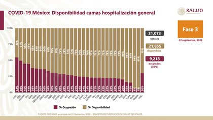 Number of public hospital beds in Mexico (Photo: Ssa)