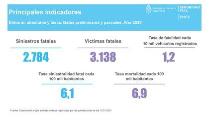 En el 2020 se registraron 3.138 muertes por hechos viales, según datos oficiales