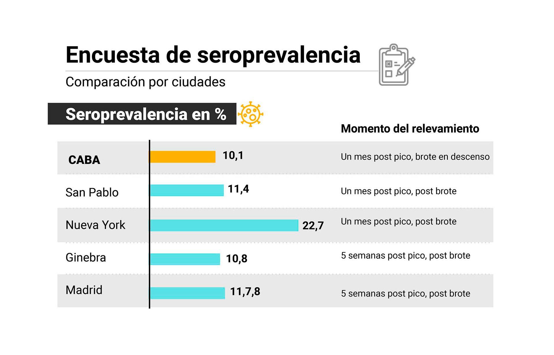 ciudad coronavirus infografia buenos aires