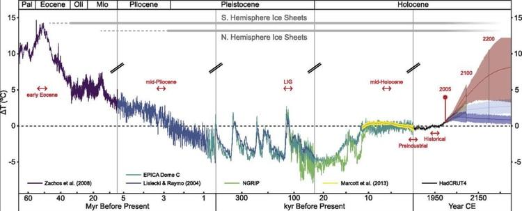 Las temperaturas globales de los últimos 65 millones de años y el posible calentamiento global del futuro, que depende de la cantidad de GEI que emitamos. (Fuente: Burke et al, 2018)