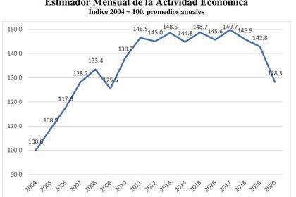 Estimador Mensual de la Actividad Económica. Índice 2004 = 100, promedios anuales