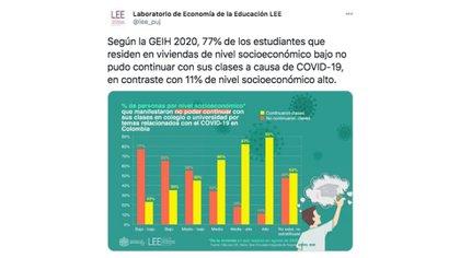 Publicado por LEE Education Economic Laboratory en su cuenta de Twitter.