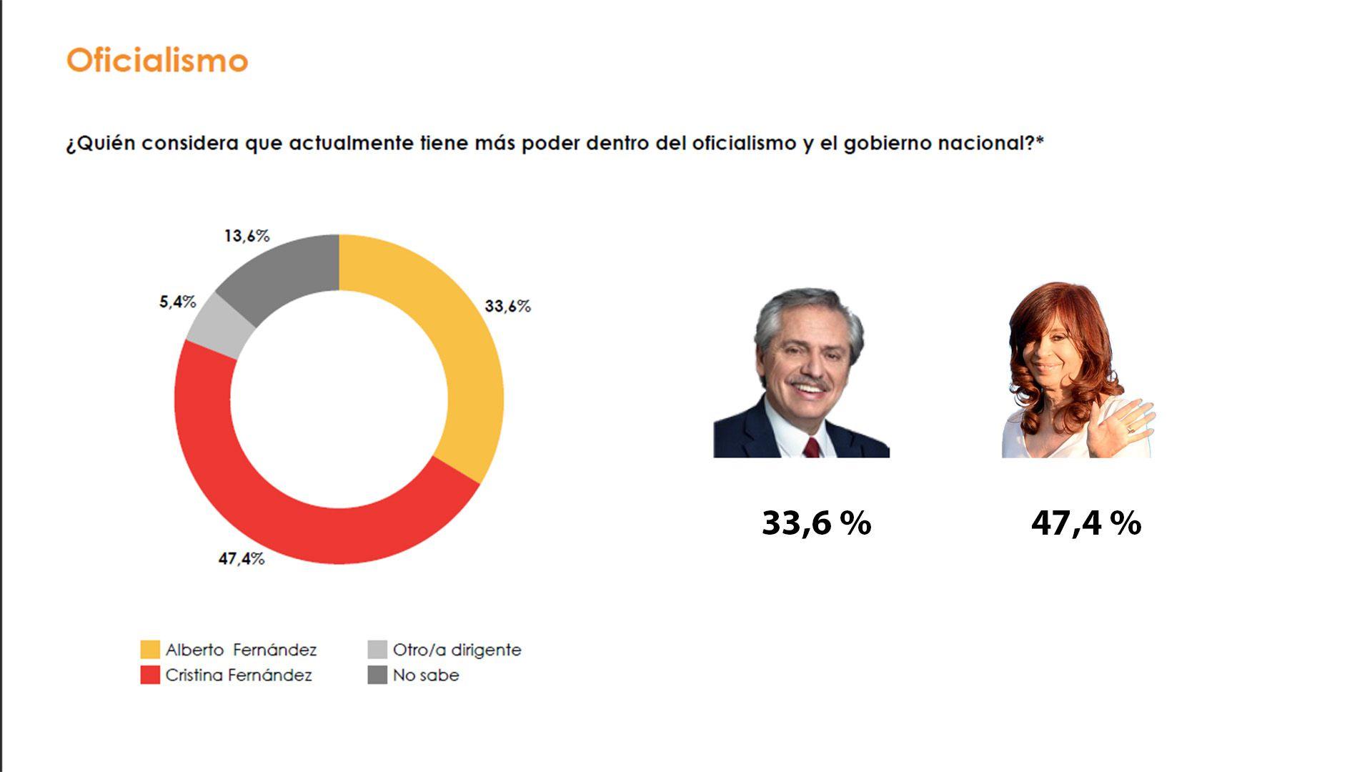 Informe de Resultados Nacional Cristina Kirchner Alberto Fernandez