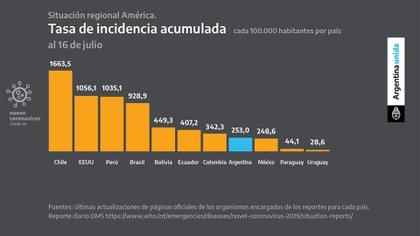 Alberto Fernández comenzó nuevamente por recordar que Latinoamérica es el foco de la pandemia a nivel mundial. Sin embargo, destacó que la posición relativa de Argentina en la región obedece a las medidas que se tomaron. En ese sentido, señaló que la tasa de incidencia acumulada es de 253 muertos por cada 100.000 habitantes