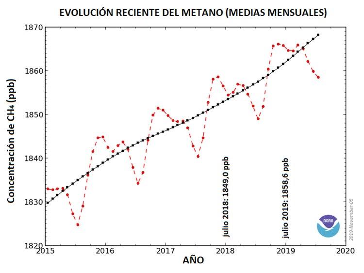 Figura 1. Concentración mensual media de metano atmosférico medida en la red de puntos de muestreo en superficies marinas de todo el mundo. Las concentraciones aparecen en partes por billón (ppb), teniendo en cuenta que se usa el billón anglosajón (mil millones). Una ppb expresa que una de cada mil millones de moléculas en una muestra de aire es CH4. La línea roja y sus cuadrados son valores medios mensuales globales. La línea negra muestra la tendencia a largo plazo (media de 12 meses). Fuente: Modificada a parir de 2019. (NOAA)