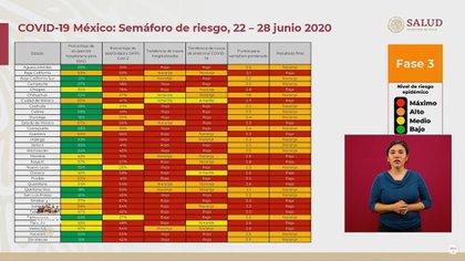 Semáforo de riesgo, 22-28 de junio (Foto: SSa)