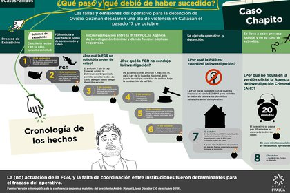 Infografía de México Evalúa sobre las fallas en el operativo para capturar a Ovidio Guzmán