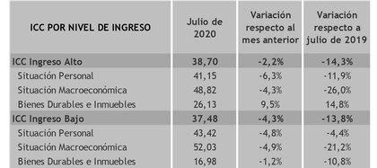 Fuente: Universidad Torcuato Di tella