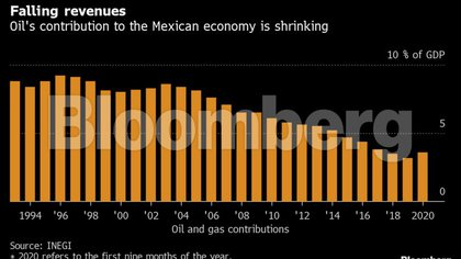 Despite all the concern over Pemex's finances, the question for many investors is simply whether they can continue to count on the government's support.  (Photo: Bloomberg)