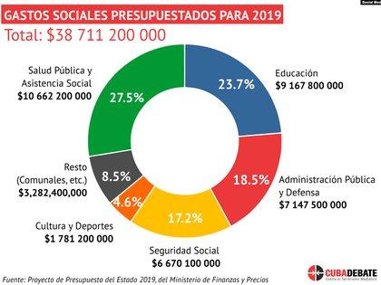 Gastos Sociales Presupuestados para 2019. (Tomado de Redes sociales).