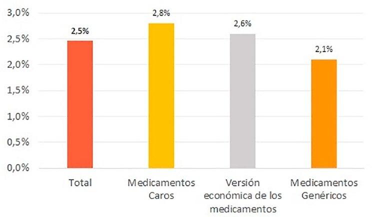 La suba del precio de los medicamentos en la primera semana de junio, según el CERX