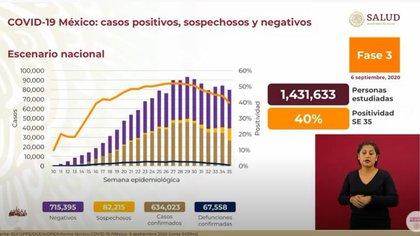 Avance actualizado del COVID-19 en México (Foto: Captura de video / Gobierno de México)