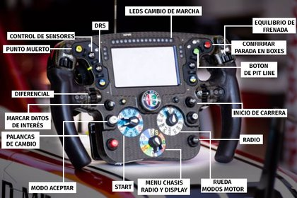 Botones a modo ilustración de un volante de Fórmula 1