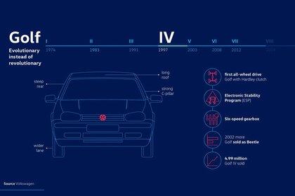 En la cuarta generación siguió marcando records (Volkswagen)