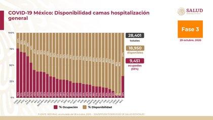 El estado de la República con más saturación en la capacidad hospitalaria general es Chihuahua (Foto: Ssa)