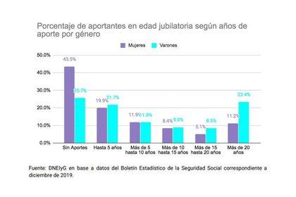 La altísima incidencia de las mujeres con nulos o insuficientes años de aporte al sistema previsional explica gran parte de la brecha de género