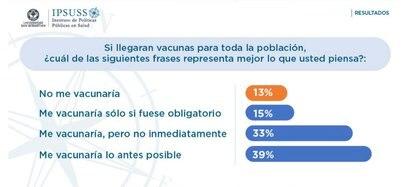 Un estudio de una universidad chilena advierte el número de personas que desconfían de la efectividad de las vacunas contra el COVID-19 en Chile