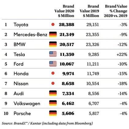 El ranking con las mejores 10 automotrices del mundo. La única que creció es Tesla.