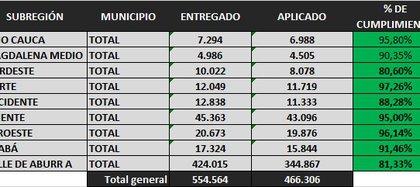 Cifras de la vacunación en Antioquia, publicadas por el gobernador encargado, Luis Fernando Suárez, este 13 de abril. Foto: Twitter Luis Fernando Suárez.