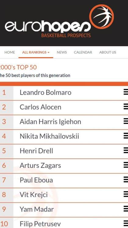 Leandro Bolmaro figura en el puesto 1 entre los mejores basquetbolistas nacidos en el año 2000