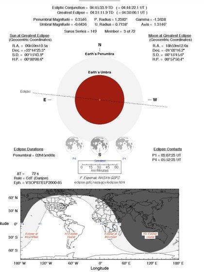 Así será el tercer eclipse penumbral de 2020 (Foto: NASA Eclipse Web Site)