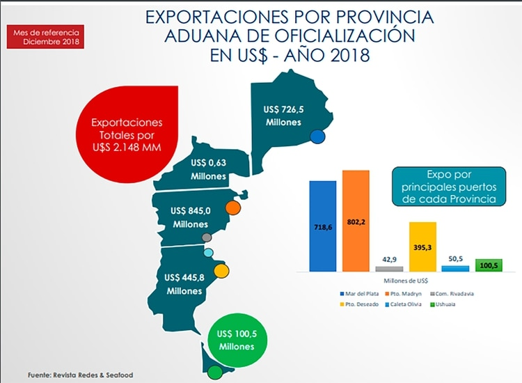 Un informe de diciembre pasado del sector pesquero detalla las ventas externas por provincias y puertos de 2018. En 2019 bajaron los precios, pero no los volúmenes. El panorama 2020 es muy incierto, pero claramente negativo