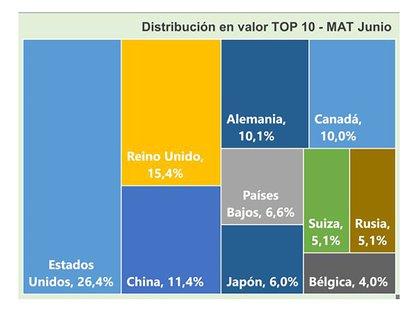 Representación gráfica del peso relativo de los 10 principales importadores mundiales de vino. En los tres principales, se abrieron oportunidades para la Argentina