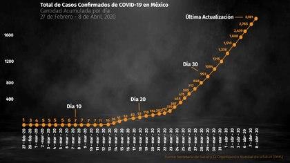 Así han crecido el número de positivos en el país desde finales de febrero, cuando se presentó el primer caso, en ese momento uno del tipo importado (Foto: Infobae México)