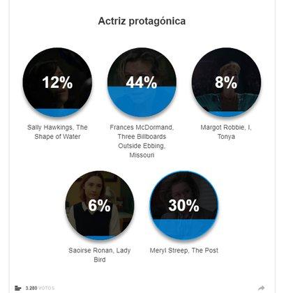 Encuesta de Teleshow, ¿quién es la Mejor Actriz Protagónica?