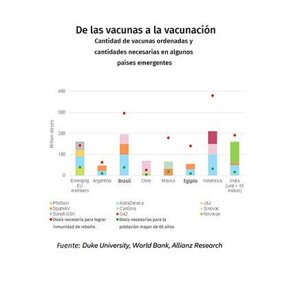 """El estudio de Allanz precisa la cantidad y tipo de vacunas ordenadas por diferentes países en desarrolo, incluida la Argentina, y compara las cifras con las cantidades necesarias para vacunar a la población mayor de 65 y para alcanzar la """"inmunidad de rebaño"""""""