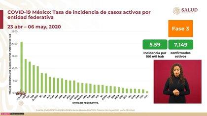 La tasa de incidencia de casos activos por entidad federativa por cada 100,000 habitantes para el miércoles 6 de mayo de 2020 (Foto: SSA)