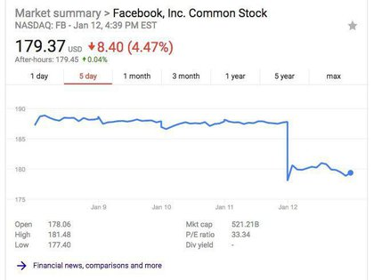 Apenas se conoció la noticia del cambio en el muro de Facebook, la empresa cayó en la bolsa.
