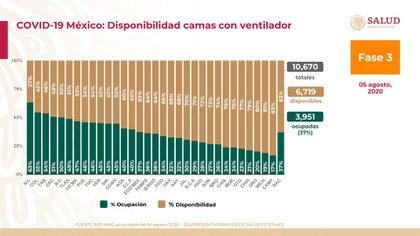 Gráfica sobre la disponibilidad de camas con ventilador a nivel nacional  (Foto: SSA)