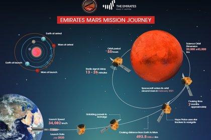 Infografía de la misión Mars Hope de Emiratos Árabes Unidos (Europa Press)